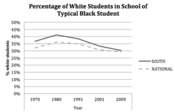 On School Segregation
